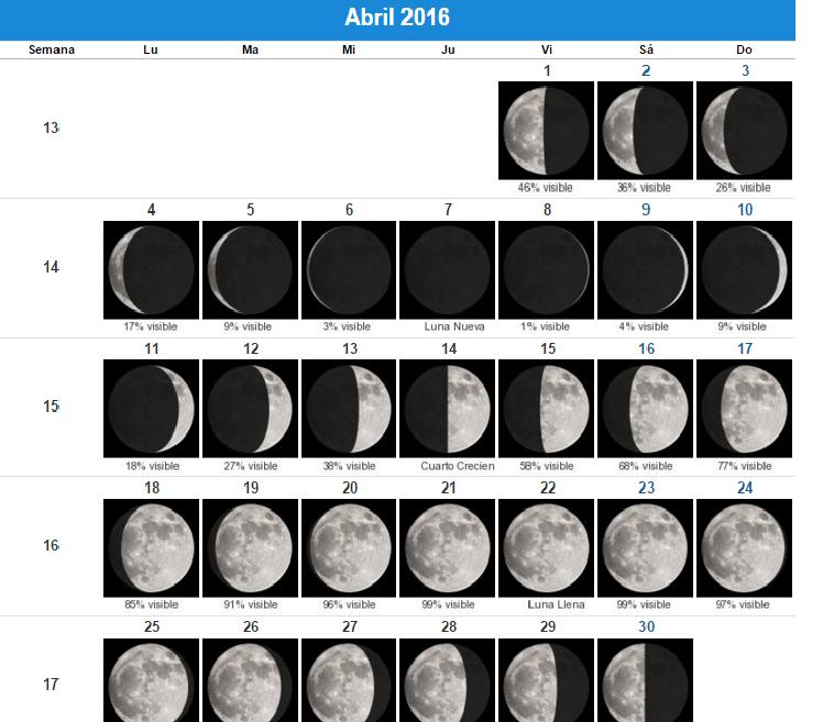 fase de la luna para perder peso
