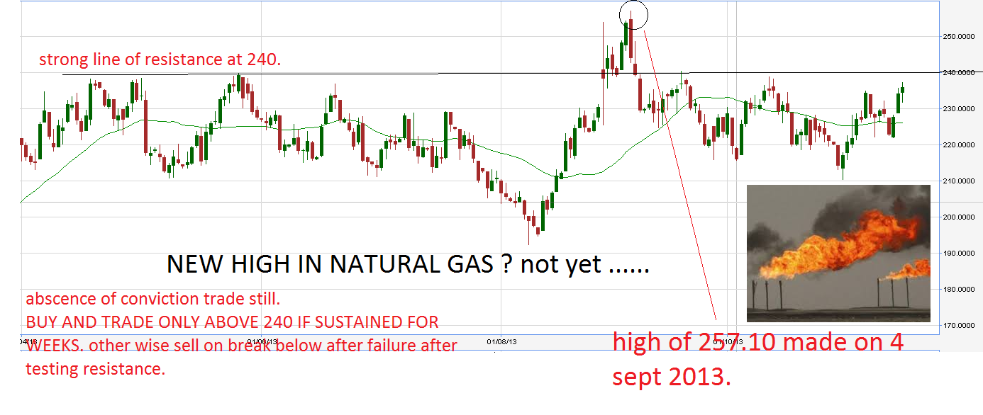 Mcx Natural Gas Price