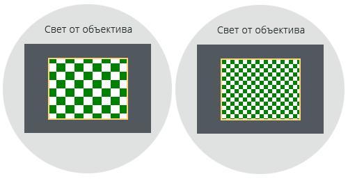 Различия в размерах пикселов