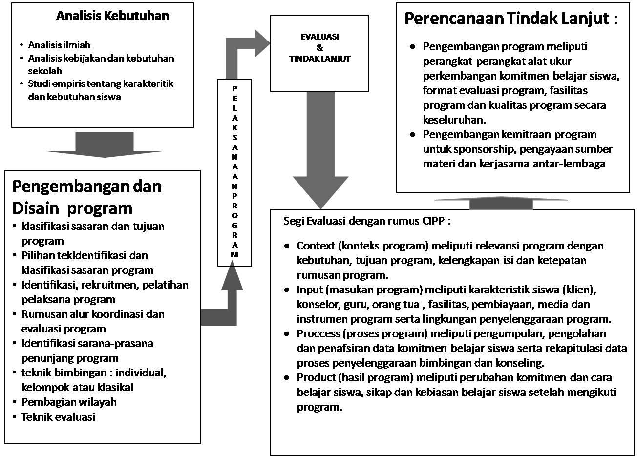 Pengembangan Program Bk Mgbk Smp Lumajang