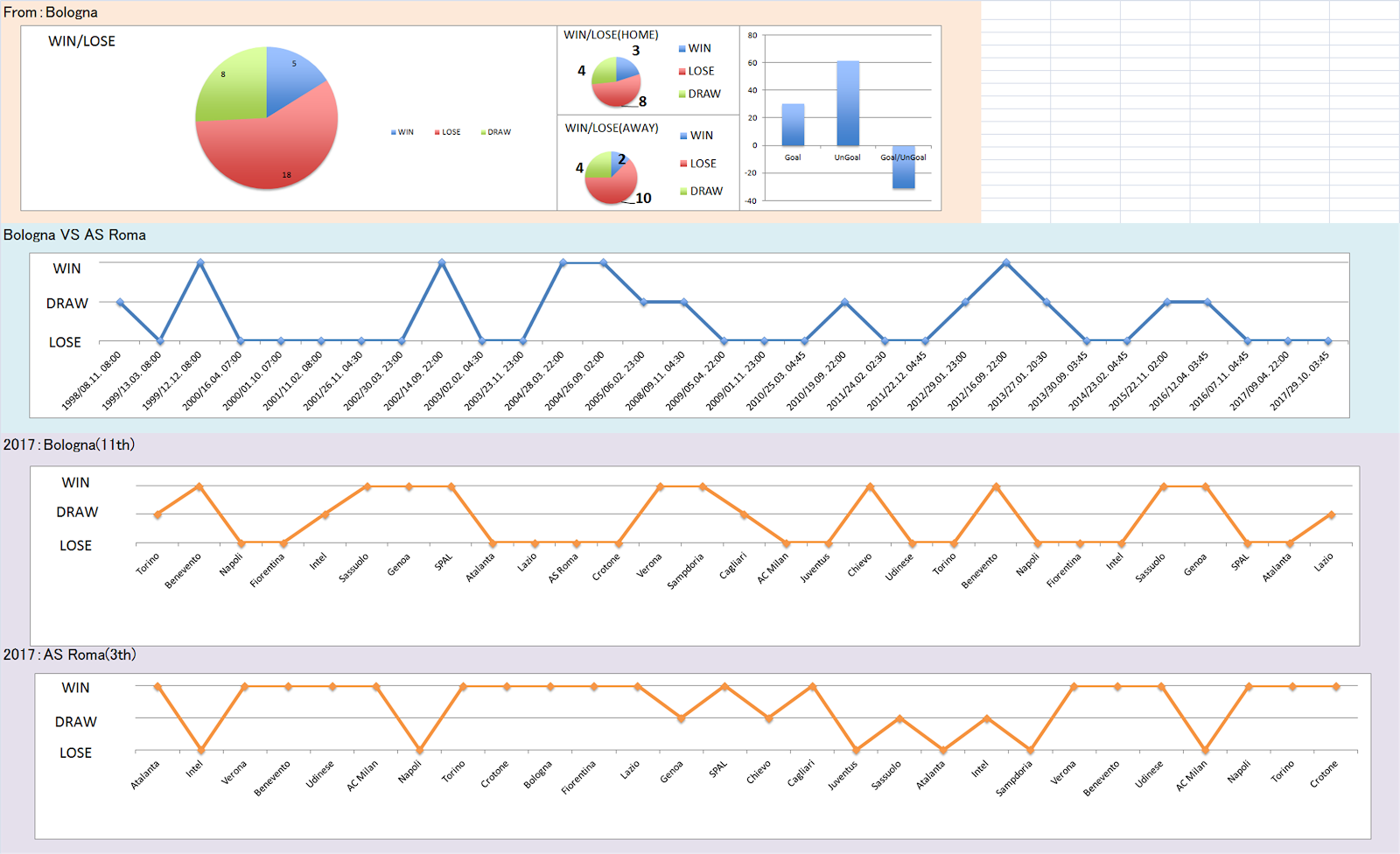 Football analysis data Premier League, Bundesliga, Liga