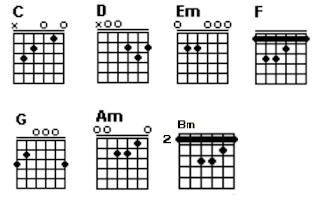Gambar chord gitar C, D, Em, F, G, Am dan Bm