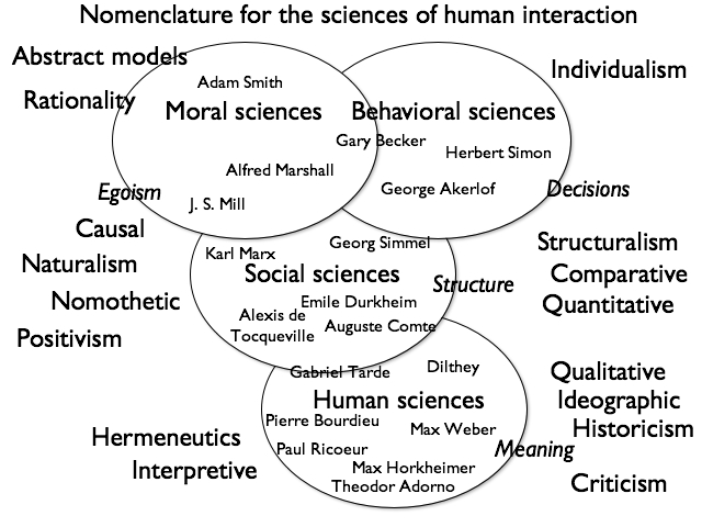 social science disciplines The social sciences consist of a variety of disciplines, subject areas, and methods, and there is no reason to expect that these disciplines will eventually add up to a single unified theory of society.