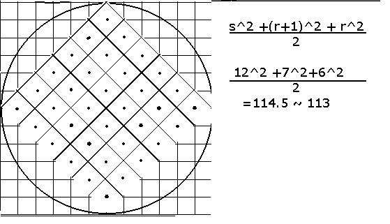 The Ben Paul Thurston Blog: estimating Gauss's circle