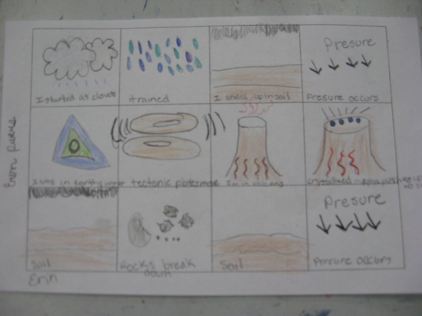 Science Notebooking Teaching And Technology Rock Cycle Activity