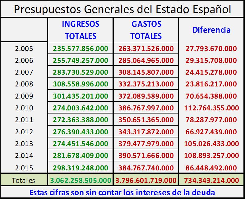 presupuestos generales del estado español gastos ingresos en los