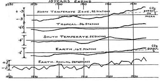 Callendar met en évidence la hausse de la température et de la concentration en CO2