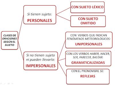 COMPLEMENTO AGENTE: EL CONCEPTO DE «IMPERSONALIDAD»
