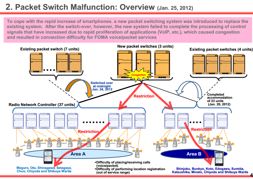 Broadband Traffic Management: NTT Explains Outage and its $1 5B