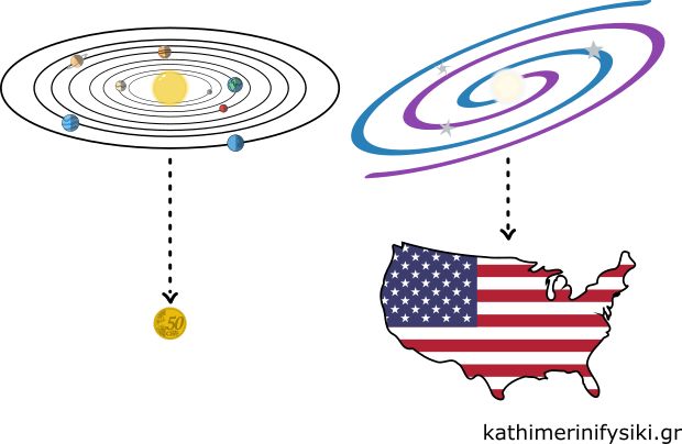 Ηλιακό σύστημα, πενηντάλεπτο, Γαλαξίας, ΗΠΑ