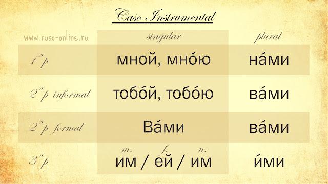 Los pronombres personales rusos en instrumental