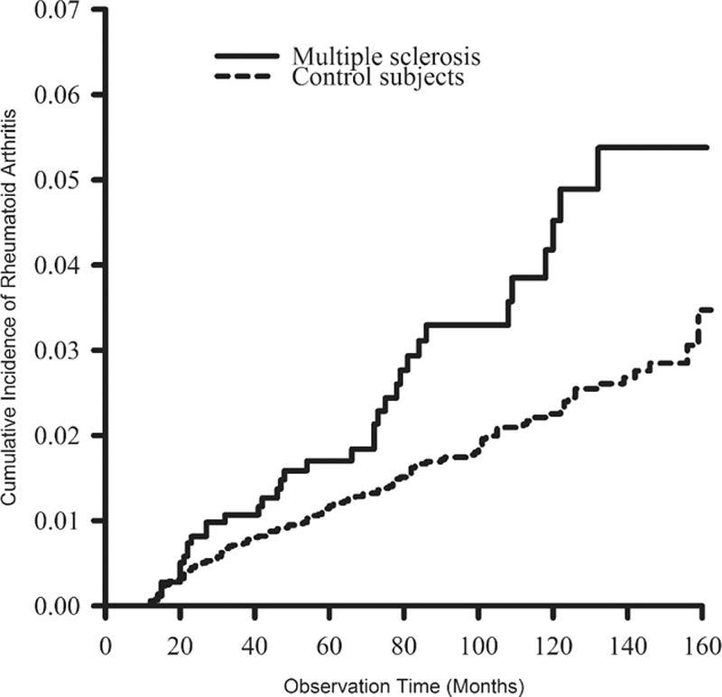 The Autoimmune Predilection Rheumatoid Arthritis In Ms Multiple Sclerosis Research Blog