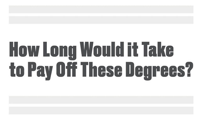 How Long Would it Take to Pay Off Student Loans by Degree?