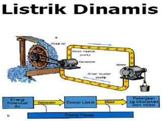 Pengertian listrik dinamis dan contohnya