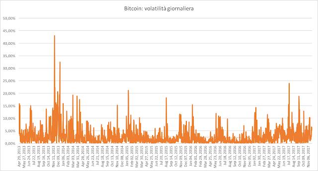 volatilità dei bitcoin dal 2013 ad oggi