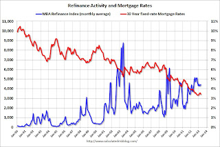 Mortgage rates and refinance activity