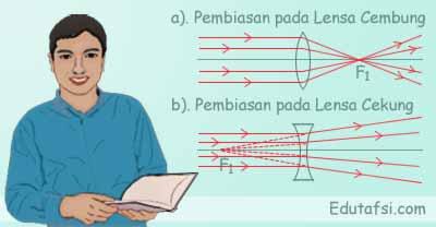 Pembiasan cahaya pada lensa