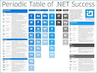 Periodic Table of .Net Success