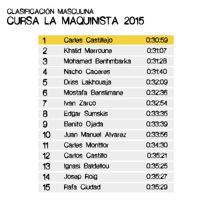 Resultados Cursa La Maquinista 2015