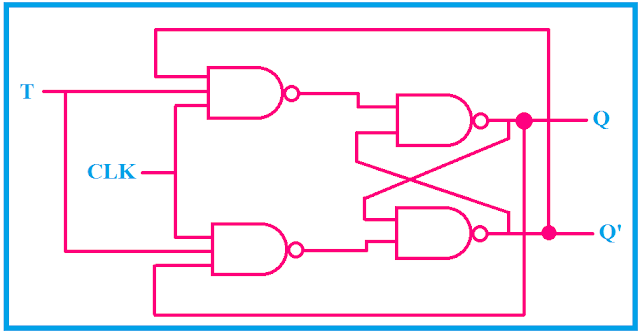 logical circuit diagram of T flip flop