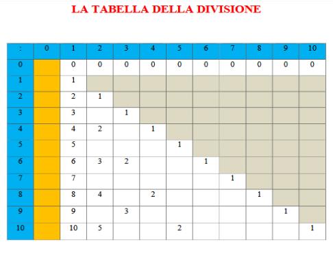 La tabella della divisione strumento compensativo per gli alunni con dsa guide didattiche gratis - La tavola pitagorica da stampare ...