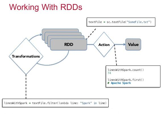 RDD Transformations | mapPartitions, mapPartitionsWithIndex | Using Scala | Hands-On