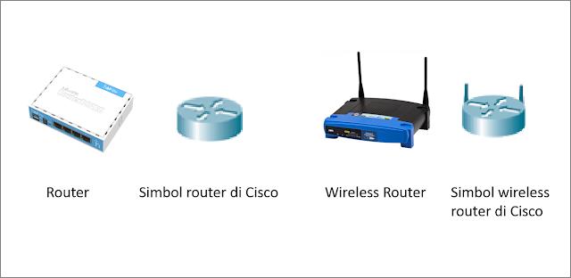 Bentuk router, wireless router dan simbol router dan simbol router