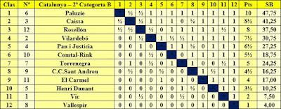 Clasificación campeonato de Catalunya por equipos 2ª categoría B 1955/56