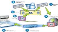 Pengertian IP Fungsi Alamat IP Dan Kelas IP Dalam Jaringan Komputer