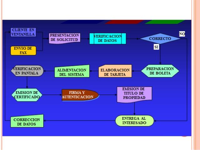 Definici U00f3n De Diagramas De Flujo Ejemplo Manual Guide