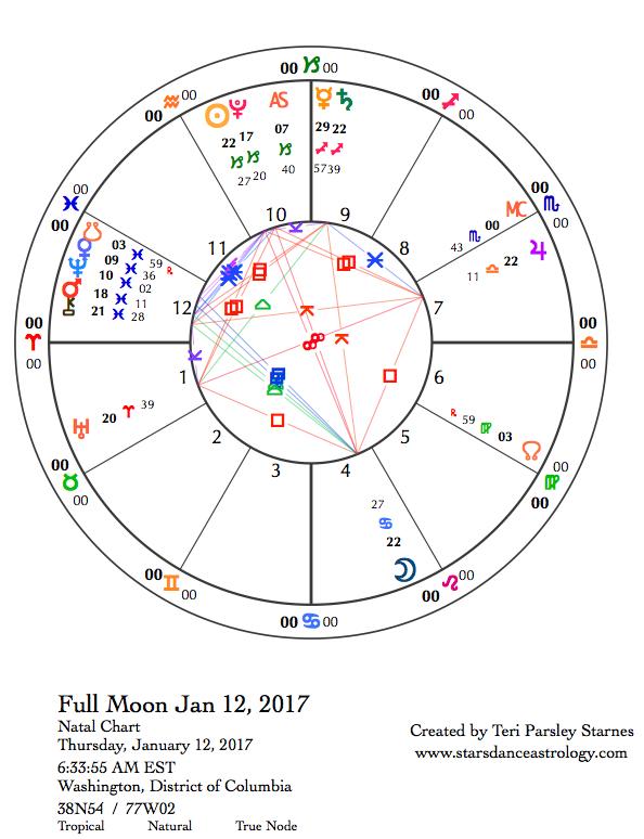 Starsdance Astrology: January 2017