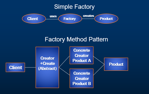 Simple factory vs Factory method