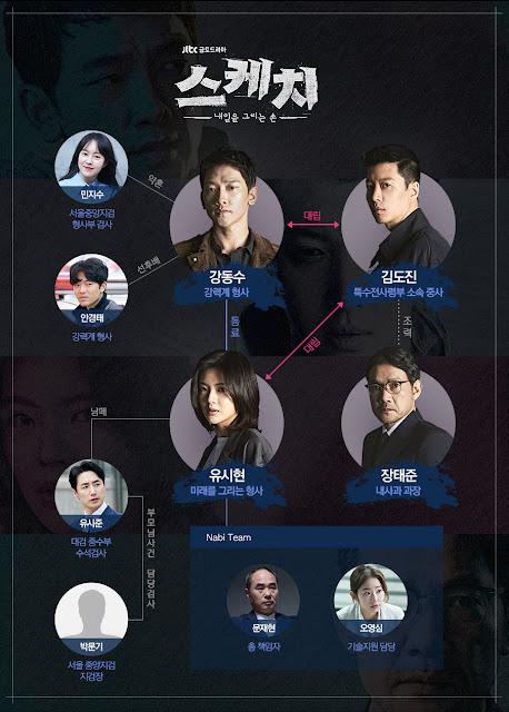 韓劇-Sketch-素描-線上看-戲劇簡介-人物介紹-JTBC - KPN 韓流網