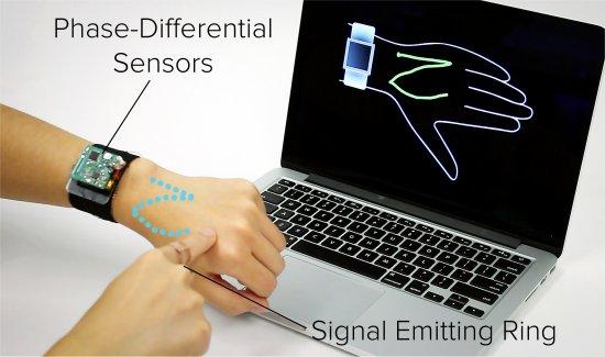 Transformando sua mão em um touchpad
