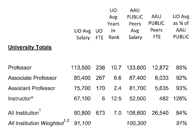 Faculty Union (United Academics of UO) – Page 4 – UO Matters