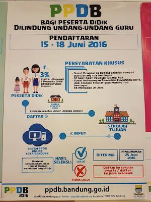 Jadwal Penerimaan Siswa Baru (PPDB) Kota Bandung 2016