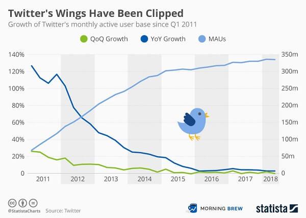 تويتر يعاني من نمو المستخدمين والمراهقين غير راغبين بالوصول له