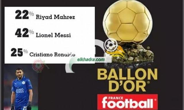 الجزائريون يغزون موقع فرانس فوتبول للتصويت على رياض محرز