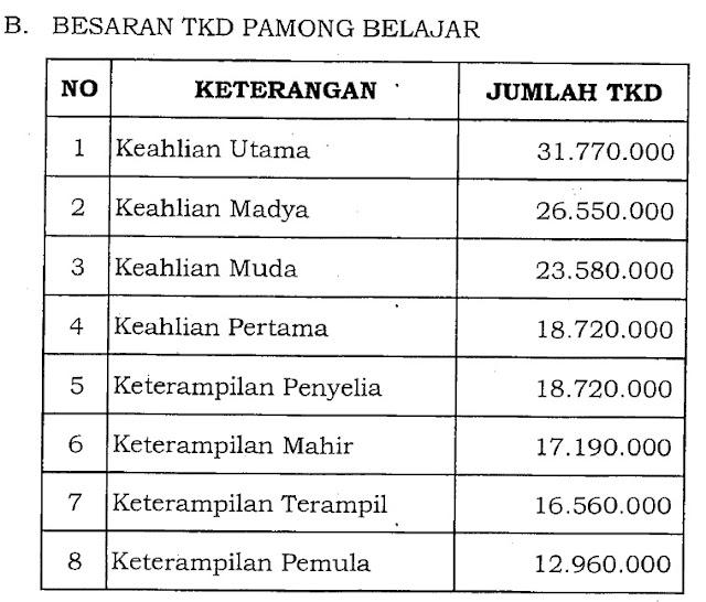 TKD Pamong Belajar di Provinsi DKI Jakarta