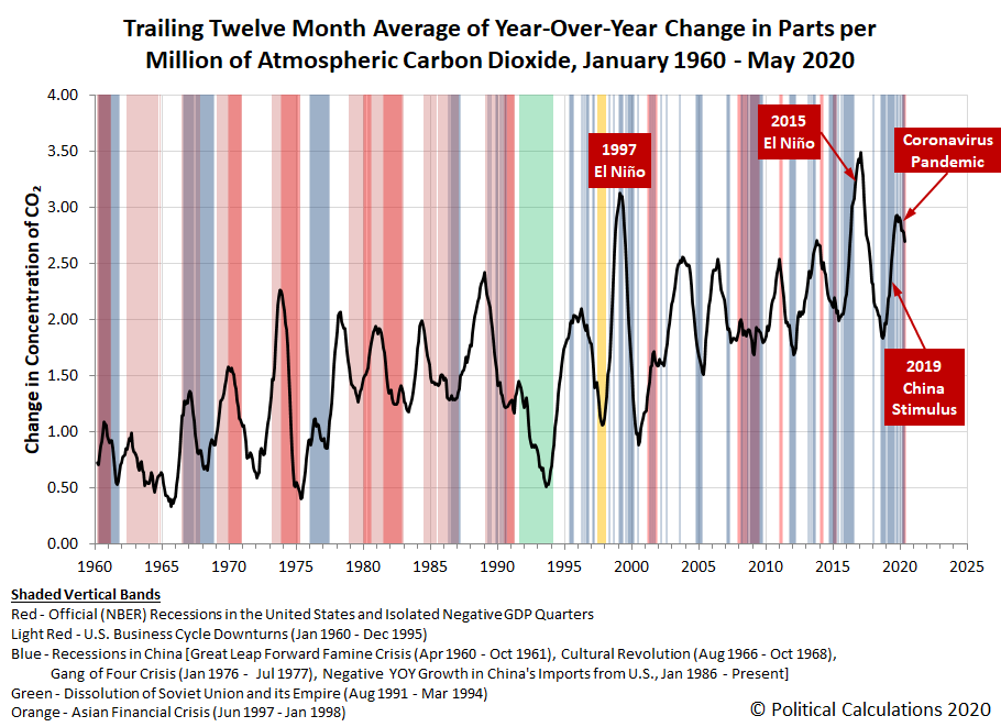 Trailing Twelve Month Average of Year-Over-Year Change in Parts Per Million of Atmospheric Carbon Dioxide, January 1960 - May 2020