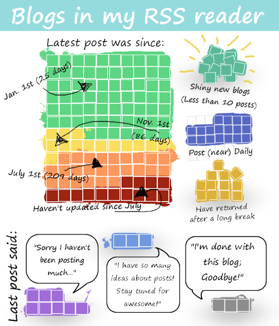 Infographic depicting post stats of the blogs I follow in my RSS reader. Important observation is that half of the blogs haven't updated in the last 86 days.