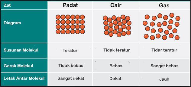 Susunan dan Struktur Molekul Zat Padat, Cair dan Gas