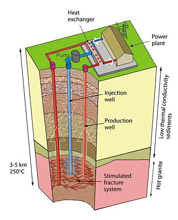 geothermal energy diagram simple simple solutions for planet earth and humanity: the future ...