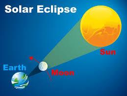 Watch Solar Eclipse Live Streaming 2016, Solar eclipse 2016 live video in mp4, solar eclipse live video in hd, solar eclipse watch live in hd format
