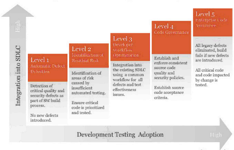 Software testing maturity model
