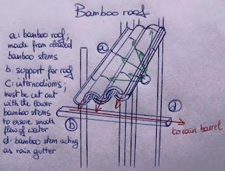 วิธีมุงหลังคาไม้ไผ่