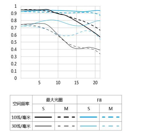 MTF-график для объектива Yongnuo YN 40mm f/2.8