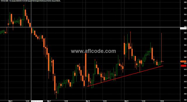 Accurate  Pivot Trendline Plotter