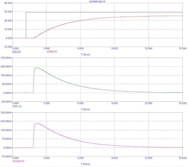 Графики токов и напряжений фильтра блока питания усилителя для наушников