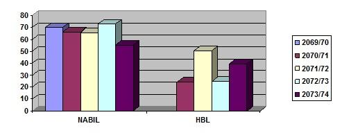 HBL-Nabil-4